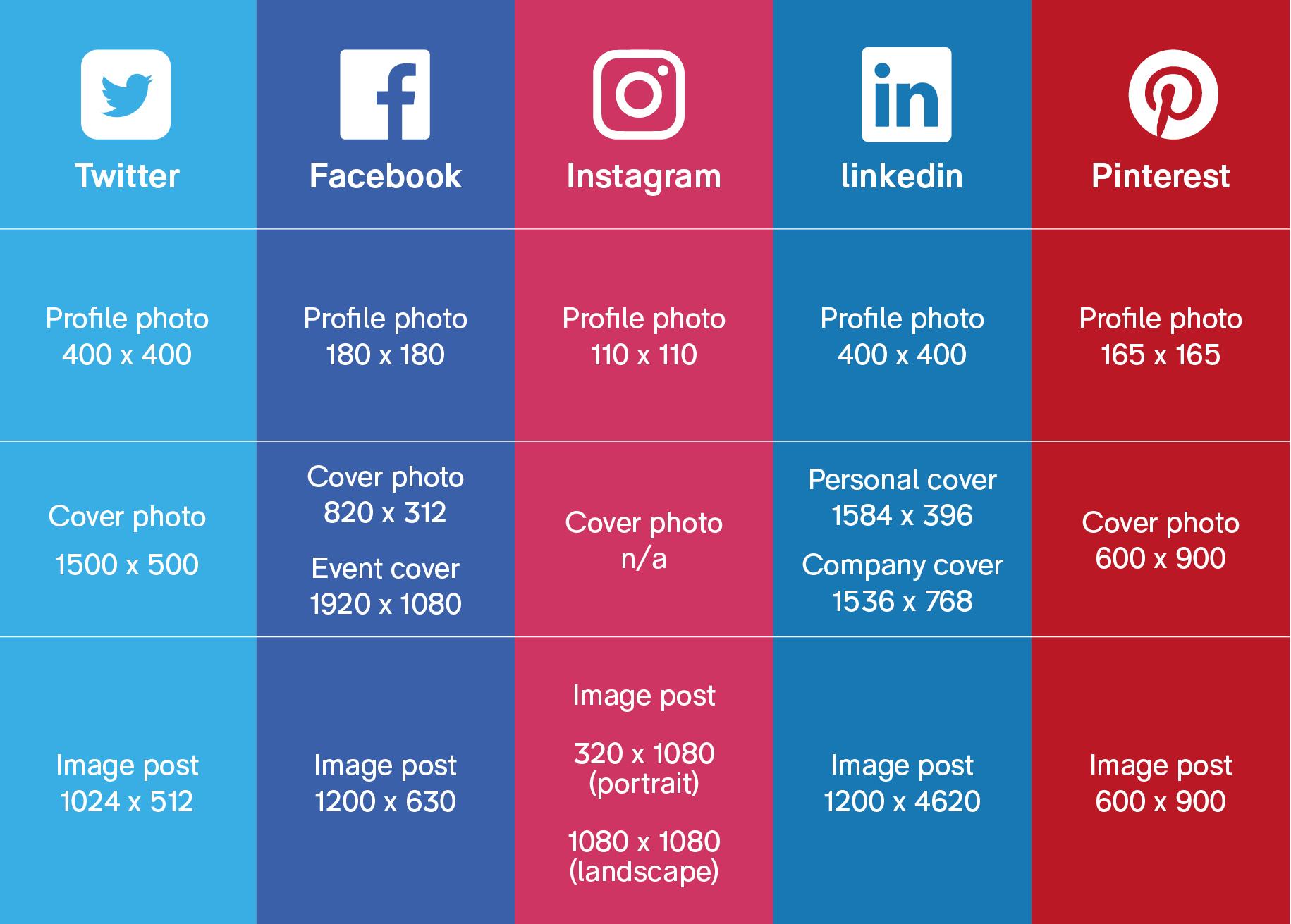 Guía para compartir imagenes en redes sociales